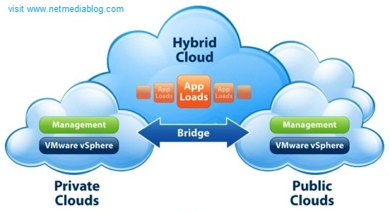 types of cloud computing