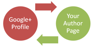 How I claimed my blog's Google authorship and its benefits