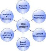 Devising The Best SEO Strategies For Your Websites
