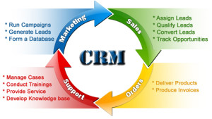 Why You Need A CRM System In Your Business