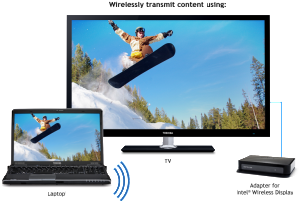 Intel Wireless Display: Connect your Laptop to your TV wirelessly