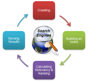 How Search Engines Work