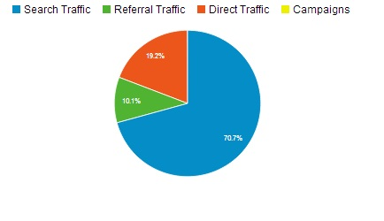 Netmediablog web traffic report - SEO