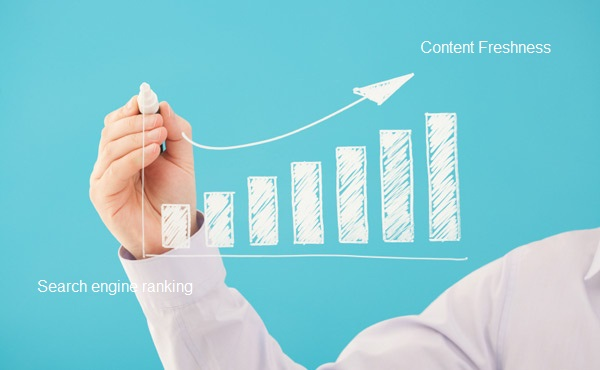 Content Freshness: How Content Freshness can improve SERP