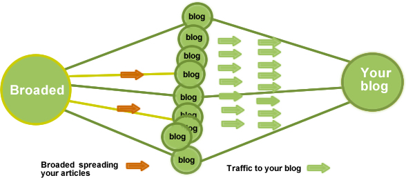 Ways to generate Traffic without SEO and Social Media